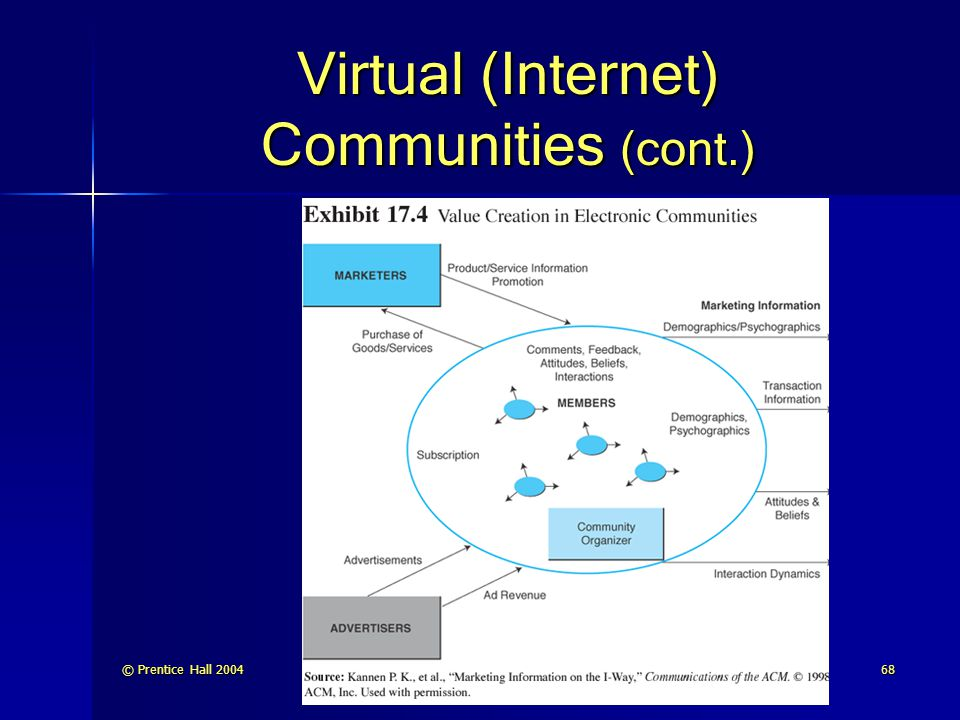 © Prentice Hall 200468 Virtual (Internet) Communities (cont.)