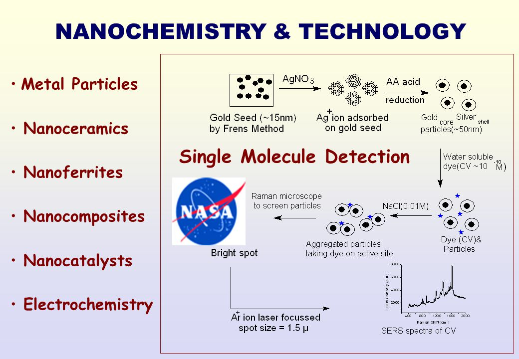 Single Molecule Detection NANOCHEMISTRY & TECHNOLOGY Metal Particles Nanoceramics Nanoferrites Nanocomposites Nanocatalysts Electrochemistry