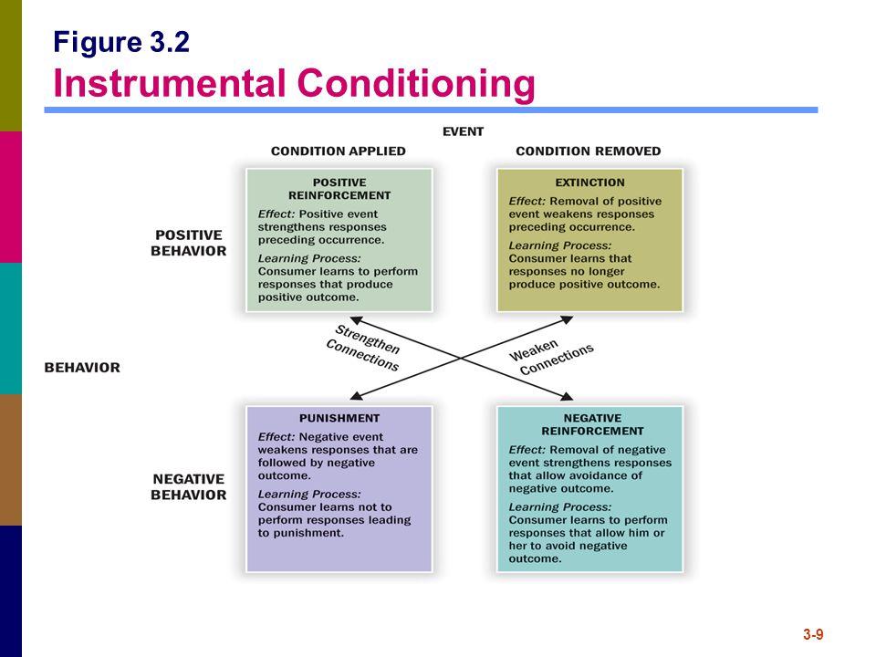 3-9 Figure 3.2 Instrumental Conditioning