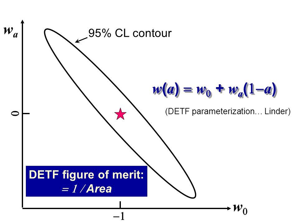 ww wawa   w ( a )  w  + w a (  a ) DETF figure of merit:  Area 95% CL contour (DETF parameterization… Linder)
