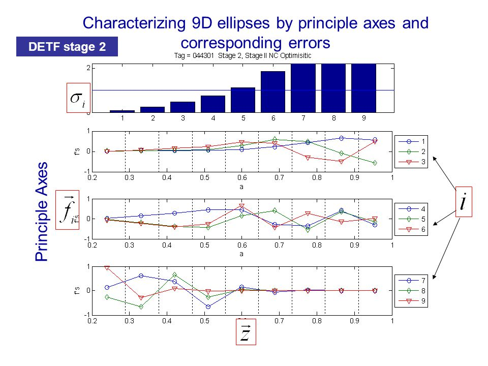 Principle Axes Characterizing 9D ellipses by principle axes and corresponding errors DETF stage 2