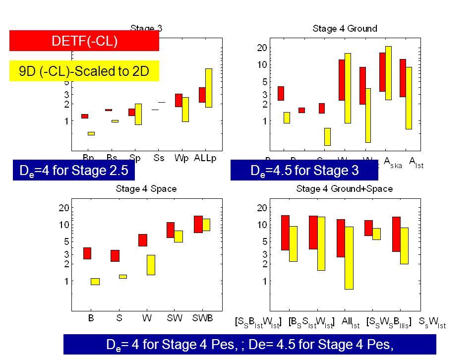 DETF(-CL) 9D (-CL)-Scaled to 2D D e = 4 for Stage 4 Pes, ; De= 4.5 for Stage 4 Pes, D e =4.5 for Stage 3D e =4 for Stage 2.5