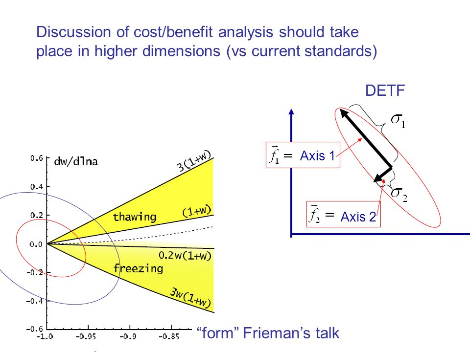 Discussion of cost/benefit analysis should take place in higher dimensions (vs current standards) form Frieman's talk Axis 1 Axis 2 DETF