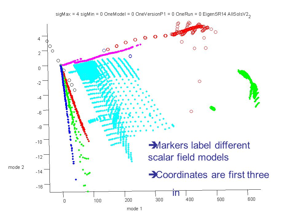  Markers label different scalar field models  Coordinates are first three in
