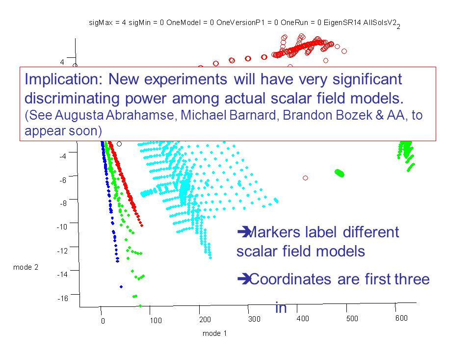  Markers label different scalar field models  Coordinates are first three in Implication: New experiments will have very significant discriminating power among actual scalar field models.
