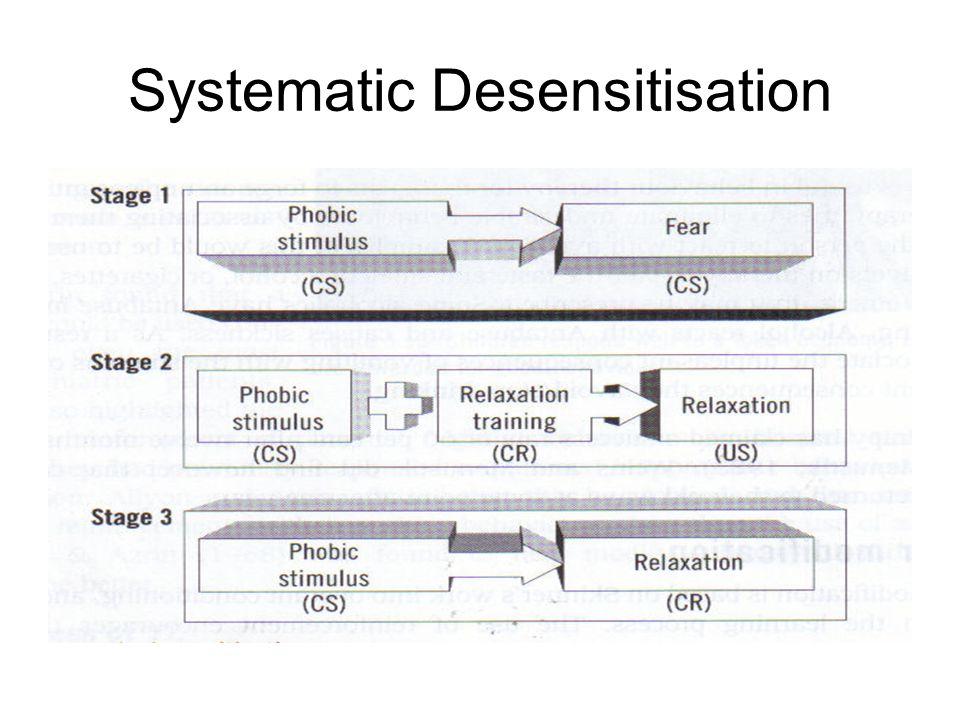 Systematic Desensitisation