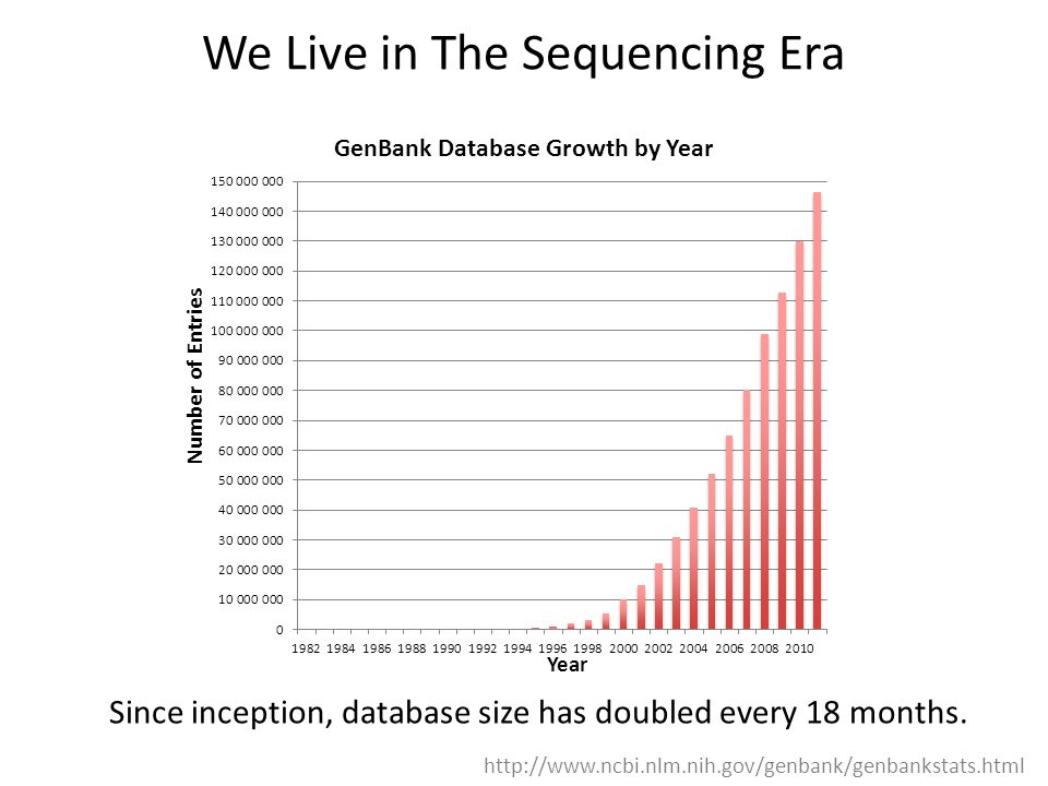 We Live in The Sequencing Era Since inception, database size has doubled every 18 months.