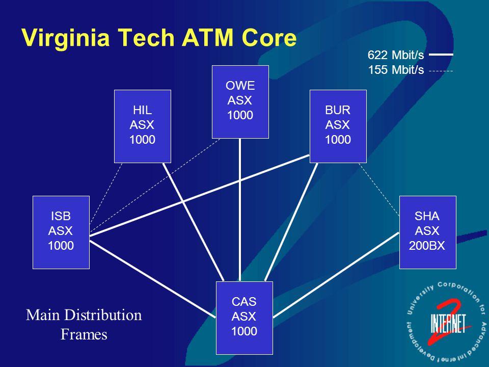 Virginia Tech ATM Core BUR ASX 1000 ISB ASX 1000 HIL ASX 1000 OWE ASX 1000 CAS ASX 1000 SHA ASX 200BX 622 Mbit/s 155 Mbit/s Main Distribution Frames