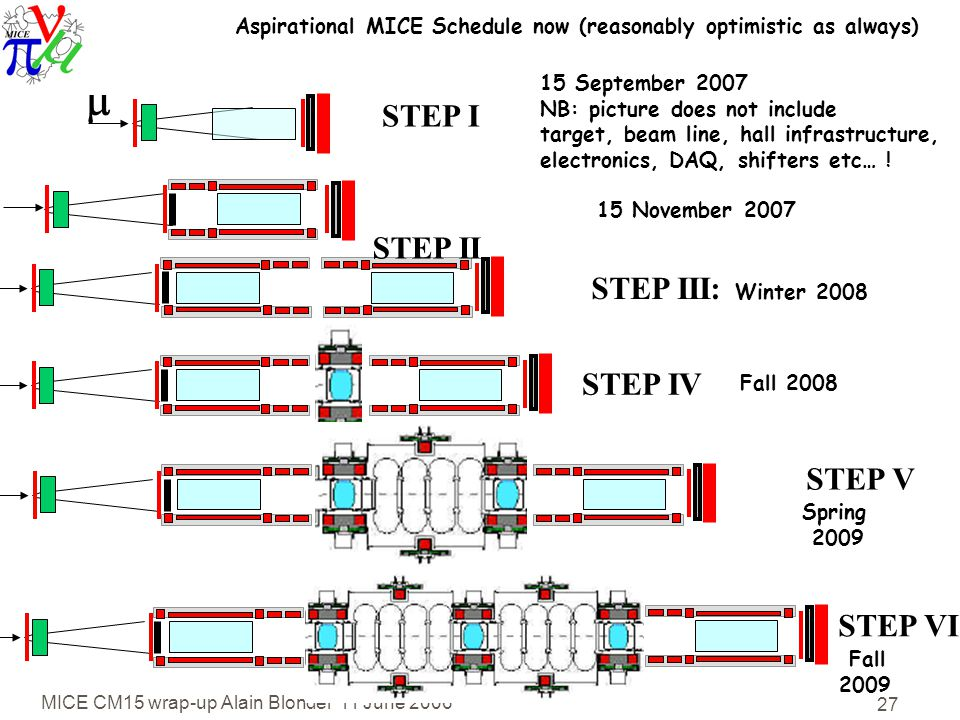 MICE CM15 wrap-up Alain Blondel 11 June 2006 27  Aspirational MICE Schedule now (reasonably optimistic as always) 15 September 2007 NB: picture does not include target, beam line, hall infrastructure, electronics, DAQ, shifters etc… .