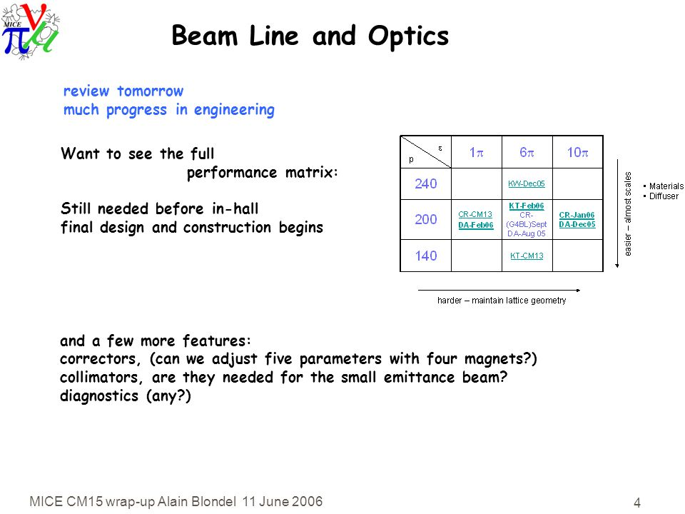 MICE CM15 wrap-up Alain Blondel 11 June 2006 4 Beam Line and Optics Want to see the full performance matrix: Still needed before in-hall final design and construction begins and a few more features: correctors, (can we adjust five parameters with four magnets ) collimators, are they needed for the small emittance beam.