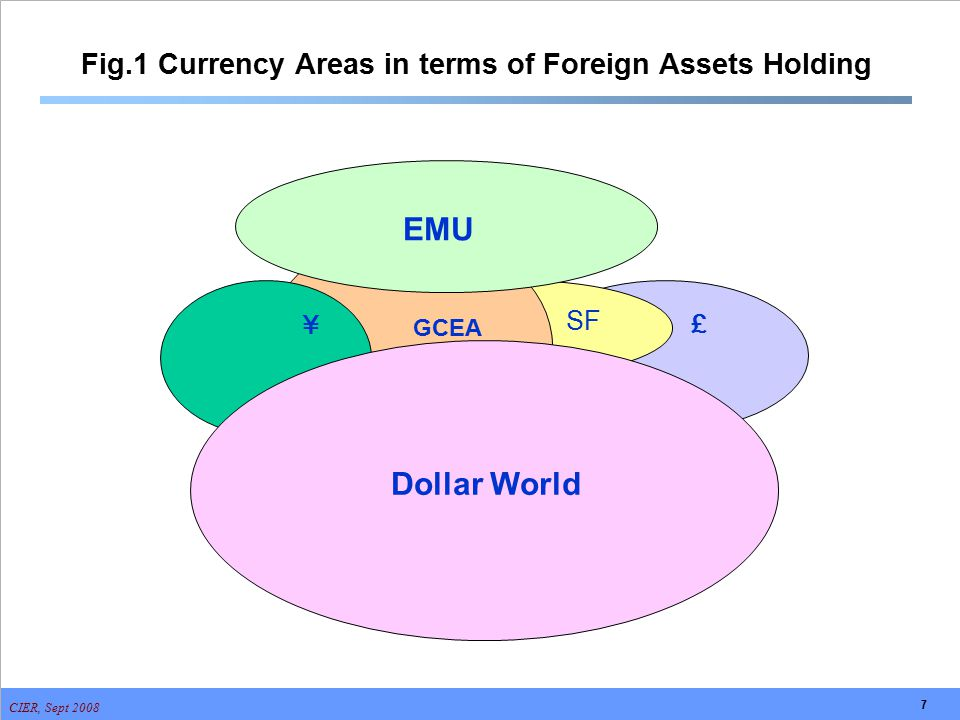 CIER, Sept 2008 7 Fig.1 Currency Areas in terms of Foreign Assets Holding £ SF GCEA ¥ Dollar World EMU