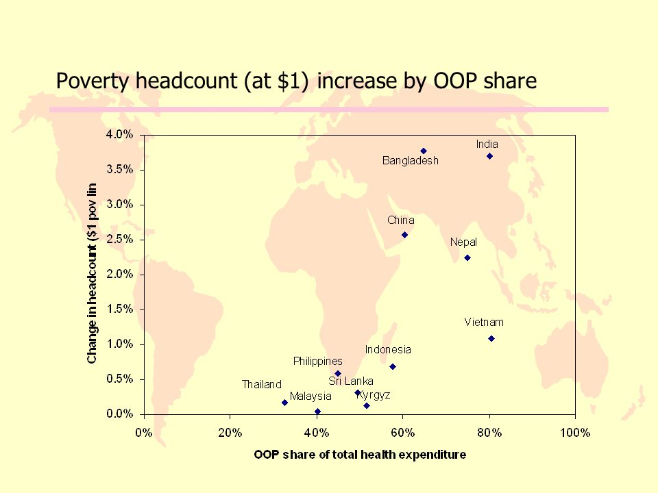 Poverty headcount (at $1) increase by OOP share