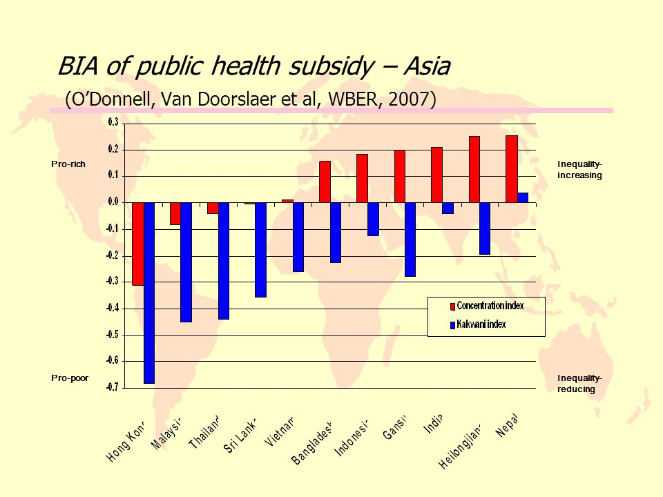 BIA of public health subsidy – Asia (O'Donnell, Van Doorslaer et al, WBER, 2007) Pro-rich Pro-poor Inequality- increasing Inequality- reducing