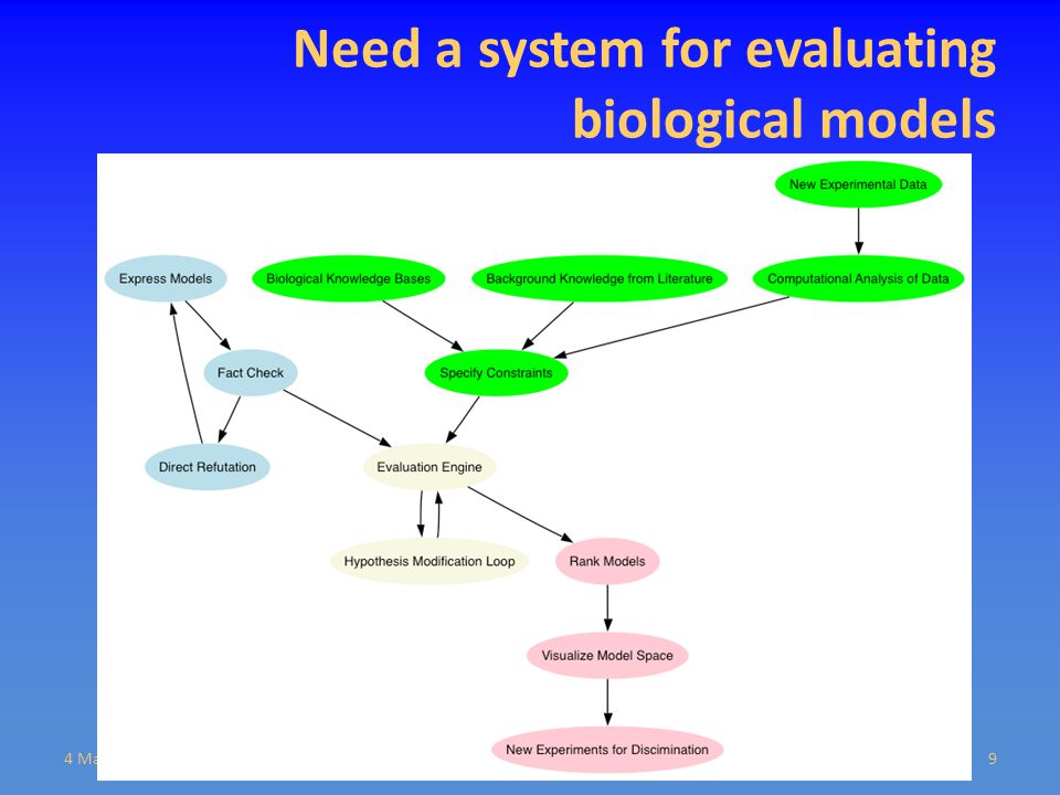 Need a system for evaluating biological models 4 March 2009Bioinformatics Technology Forum9