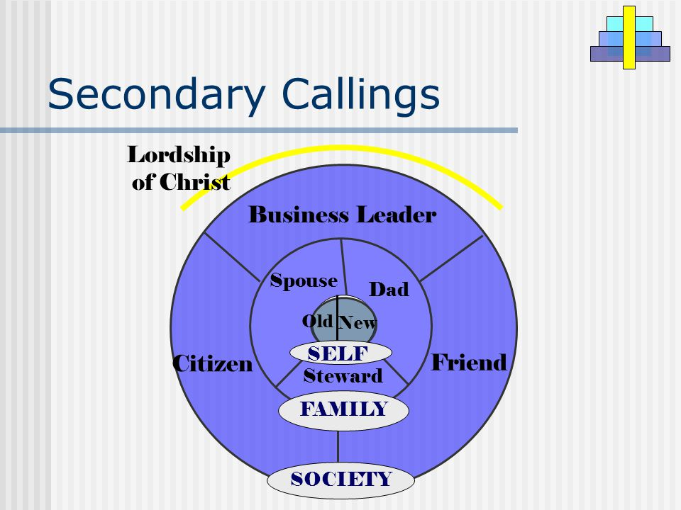 Secondary Callings Business Leader Citizen Friend SOCIETY Steward Dad Spouse FAMILY New Old SELF Lordship of Christ