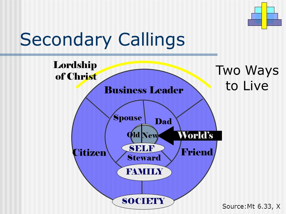 Business Leader Citizen Friend SOCIETY Steward Dad Spouse FAMILY Secondary Callings Two Ways to Live World's Source:Mt 6.33, X Lordship of Christ New