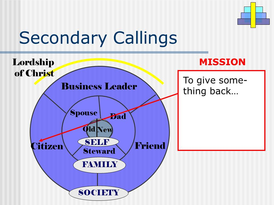 Secondary Callings To give some- thing back… MISSION Business Leader Citizen Friend SOCIETY Steward Dad Spouse FAMILY Lordship of Christ New Old SELF