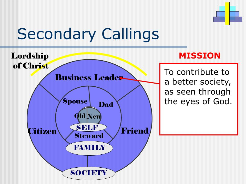 Secondary Callings To contribute to a better society, as seen through the eyes of God. MISSION Business Leader Citizen Friend SOCIETY Steward Dad Spou