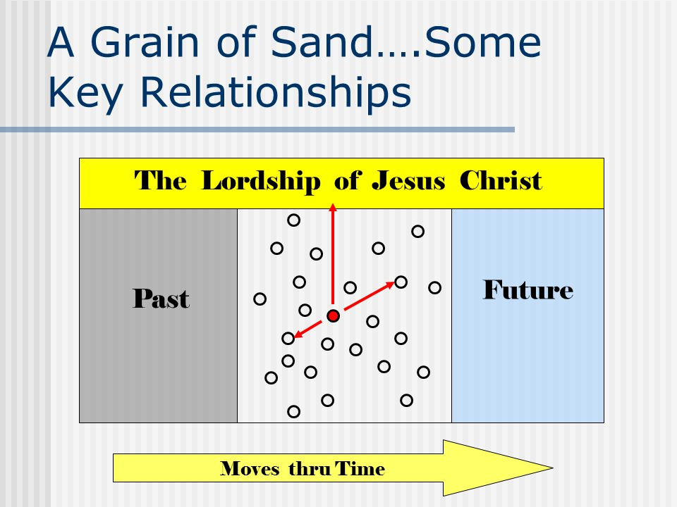 A Grain of Sand….Some Key Relationships The Lordship of Jesus Christ Past Moves thru Time Future