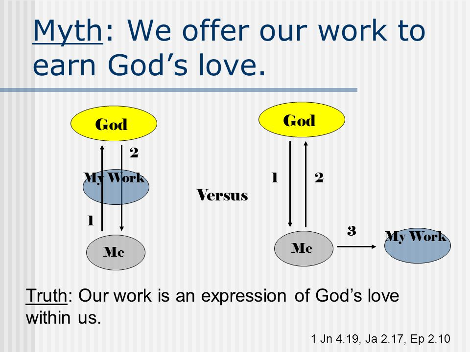 Myth: We offer our work to earn God's love. Me God 1 Jn 4.19, Ja 2.17, Ep 2.10 2 1 My Work Versus Truth: Our work is an expression of God's love withi