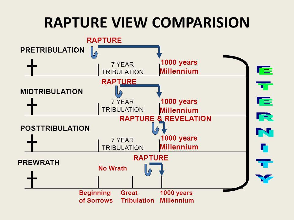 RAPTURE VIEW COMPARISION PRETRIBULATION MIDTRIBULATION POSTTRIBULATION PREWRATH RAPTURE RAPTURE & REVELATION Beginning of Sorrows 7 YEAR TRIBULATION N