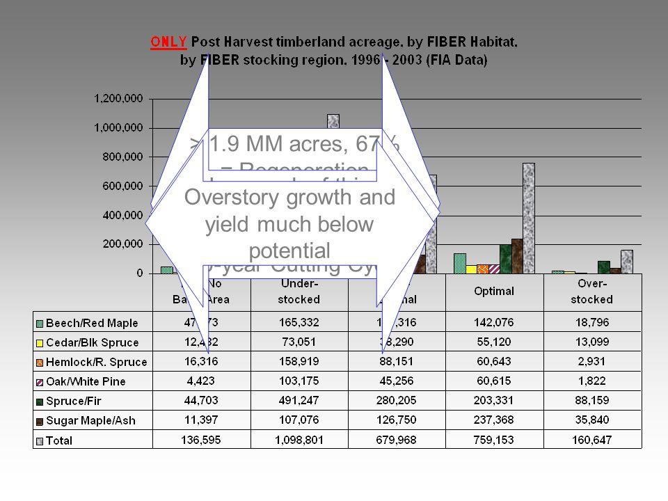 > 1.9 MM acres, 67% = Regeneration Harvests.