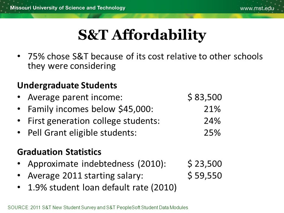 S&T Affordability 75% chose S&T because of its cost relative to other schools they were considering Undergraduate Students Average parent income:$ 83,