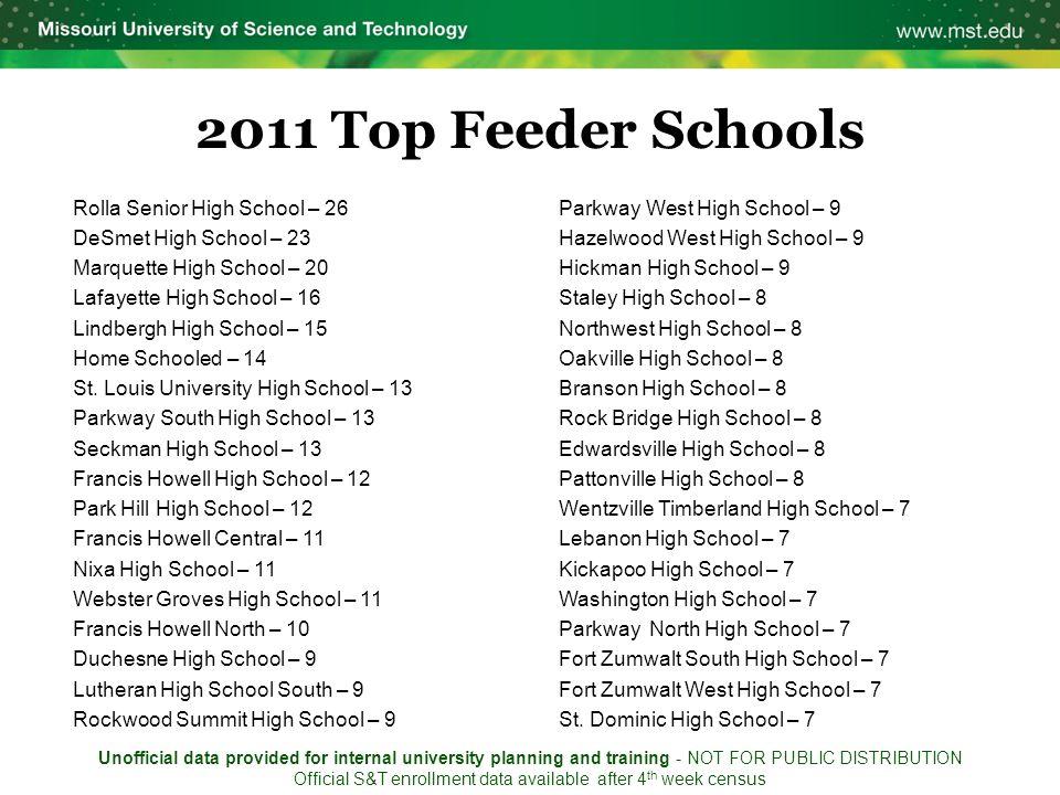 2011 Top Feeder Schools Rolla Senior High School – 26 DeSmet High School – 23 Marquette High School – 20 Lafayette High School – 16 Lindbergh High School – 15 Home Schooled – 14 St.