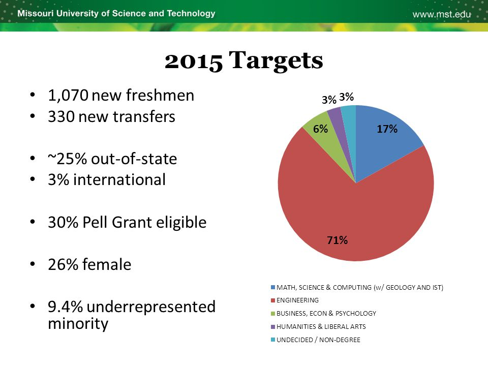 2015 Targets 1,070 new freshmen 330 new transfers ~25% out-of-state 3% international 30% Pell Grant eligible 26% female 9.4% underrepresented minority