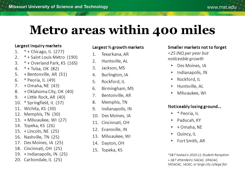 Largest % growth markets 1.Texarkana, AR 2.Huntsville, AL 3.Jackson, MS 4.Burlington, IA 5.Rockford, IL 6.Birmingham, MS 7.Bentonville, AR 8.Memphis, TN 9.Indianapolis, IN 10.Des Moines, IA 11.Cincinnati, OH 12.Evansville, IN 13.Milwaukee, WI 14.Dayton, OH 15.Topeka, KS Smaller markets not to forget <25 INQ per year but noticeable growth Des Moines, IA Indianapolis, IN Rockford, IL Huntsville, AL Milwaukee, WI Noticeably losing ground… * Peoria, IL Paducah, KY + Omaha, NE Quincy, IL Fort Smith, AR *S&T hosted a 2010-11 Student Reception + S&T attended a NACAC, GPACAC, MOACAC, IACAC, or large city college fair Metro areas within 400 miles Largest inquiry markets 1.* + Chicago, IL (277) 2.* + Saint Louis Metro (190) 3.* + Overland Park, KS (165) 4.* + Tulsa, OK (82) 5.+ Bentonville, AR (51) 6.* Peoria, IL (49) 7.+ Omaha, NE (43) 8.+ Oklahoma City, OK (40) 9.+ Little Rock, AR (40) 10.* Springfield, IL (37) 11.Wichita, KS (30) 12.Memphis, TN (30) 13.+ Milwaukee, WI (27) 14.Topeka, KS (26) 15.+ Lincoln, NE (25) 16.Nashville, TN (25) 17.Des Moines, IA (25) 18.Cincinnati, OH (25) 19.+ Indianapolis, IN (25) 20.Carbondale, IL (25)