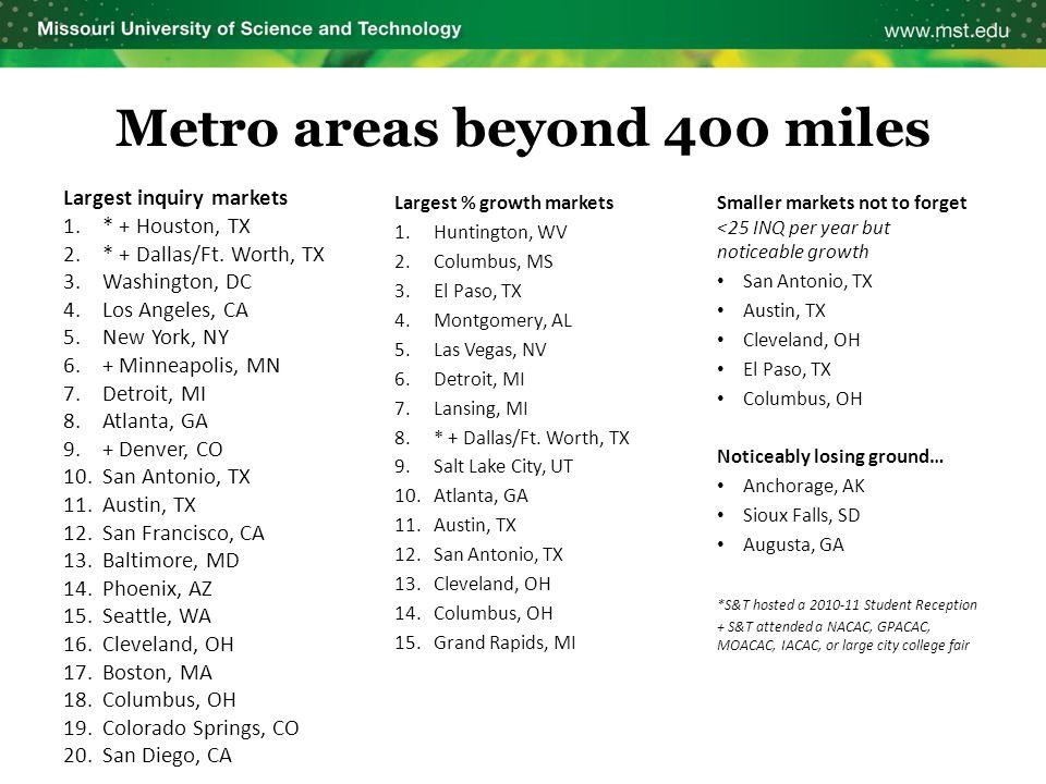 Largest % growth markets 1.Huntington, WV 2.Columbus, MS 3.El Paso, TX 4.Montgomery, AL 5.Las Vegas, NV 6.Detroit, MI 7.Lansing, MI 8.* + Dallas/Ft.