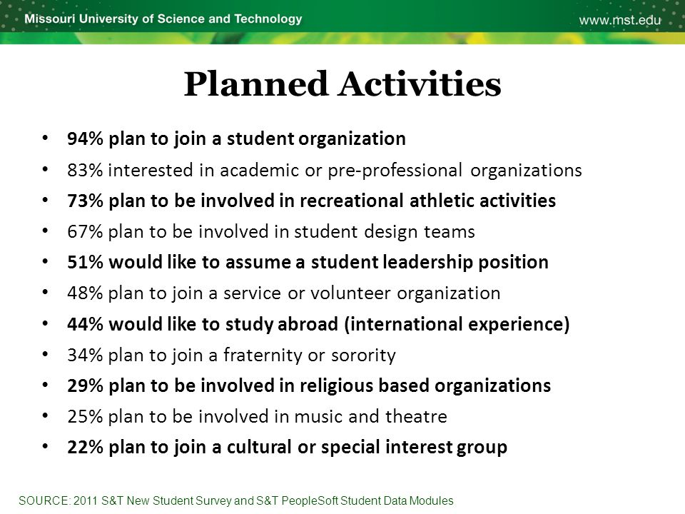 Planned Activities 94% plan to join a student organization 83% interested in academic or pre-professional organizations 73% plan to be involved in rec