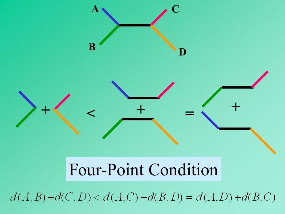 A B C D + < + = + Four-Point Condition
