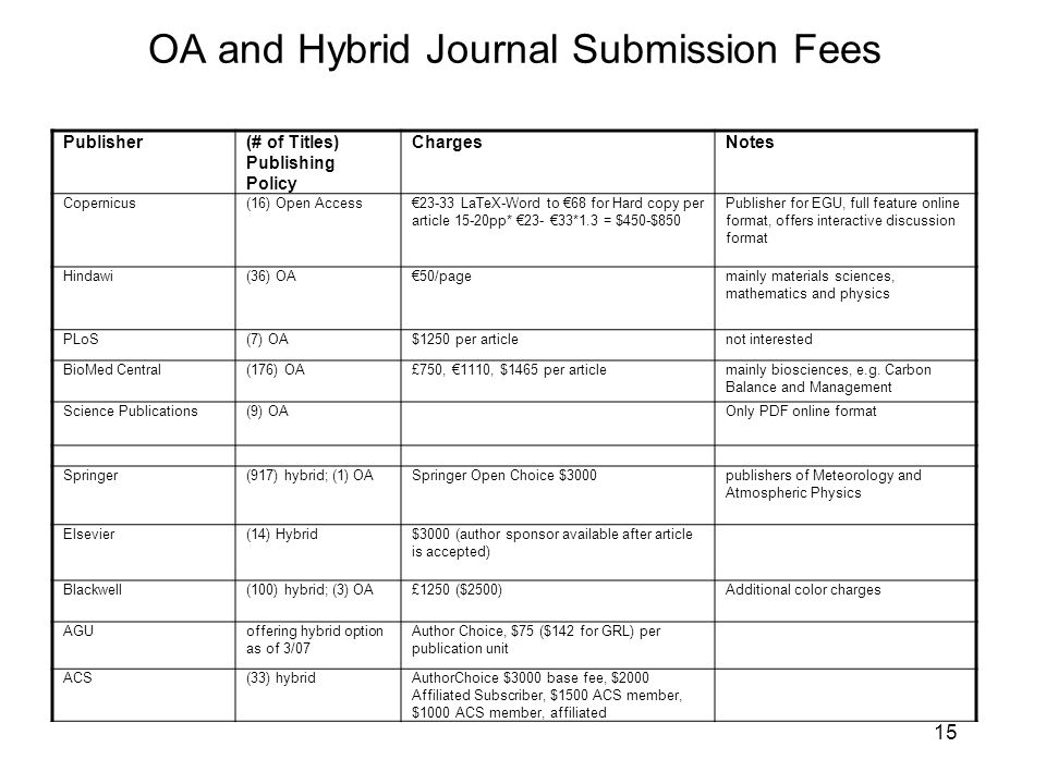 15 OA and Hybrid Journal Submission Fees Publisher(# of Titles) Publishing Policy ChargesNotes Copernicus(16) Open Access€23-33 LaTeX-Word to €68 for Hard copy per article 15-20pp* €23- €33*1.3 = $450-$850 Publisher for EGU, full feature online format, offers interactive discussion format Hindawi(36) OA€50/pagemainly materials sciences, mathematics and physics PLoS(7) OA$1250 per articlenot interested BioMed Central(176) OA£750, €1110, $1465 per articlemainly biosciences, e.g.