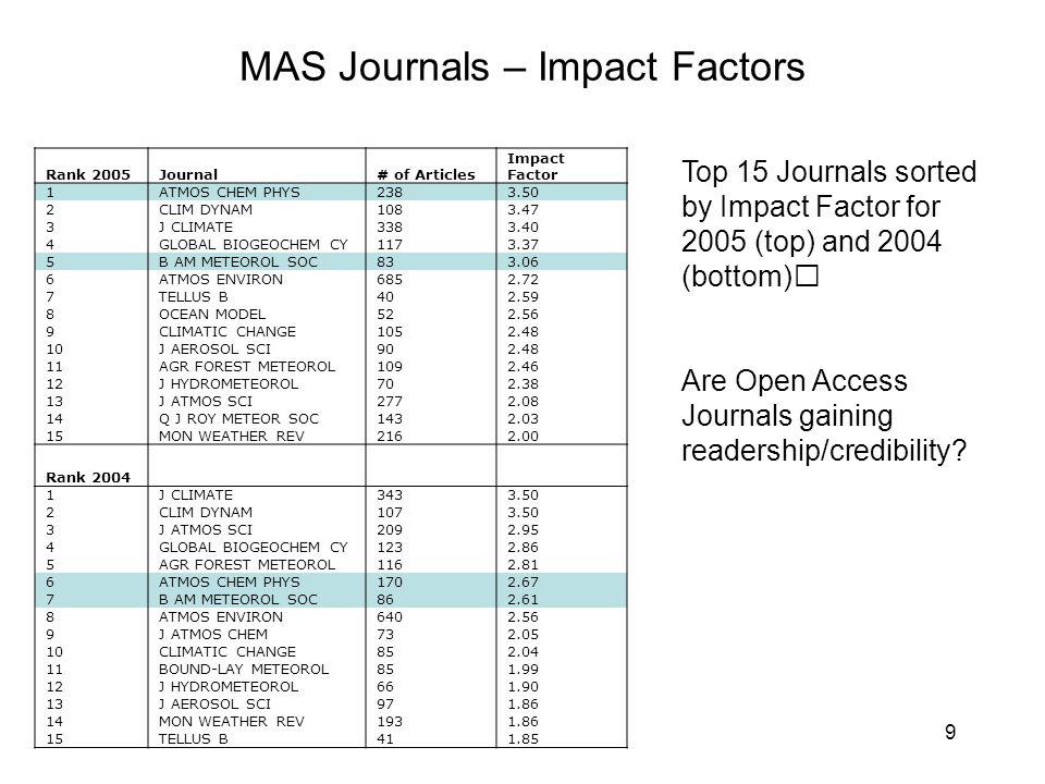 9 MAS Journals – Impact Factors Rank 2005Journal# of Articles Impact Factor 1ATMOS CHEM PHYS2383.50 2CLIM DYNAM1083.47 3J CLIMATE3383.40 4GLOBAL BIOGEOCHEM CY1173.37 5B AM METEOROL SOC833.06 6ATMOS ENVIRON6852.72 7TELLUS B402.59 8OCEAN MODEL522.56 9CLIMATIC CHANGE1052.48 10J AEROSOL SCI902.48 11AGR FOREST METEOROL1092.46 12J HYDROMETEOROL702.38 13J ATMOS SCI2772.08 14Q J ROY METEOR SOC1432.03 15MON WEATHER REV2162.00 Rank 2004 1J CLIMATE3433.50 2CLIM DYNAM1073.50 3J ATMOS SCI2092.95 4GLOBAL BIOGEOCHEM CY1232.86 5AGR FOREST METEOROL1162.81 6ATMOS CHEM PHYS1702.67 7B AM METEOROL SOC862.61 8ATMOS ENVIRON6402.56 9J ATMOS CHEM732.05 10CLIMATIC CHANGE852.04 11BOUND-LAY METEOROL851.99 12J HYDROMETEOROL661.90 13J AEROSOL SCI971.86 14MON WEATHER REV1931.86 15TELLUS B411.85 Top 15 Journals sorted by Impact Factor for 2005 (top) and 2004 (bottom) Are Open Access Journals gaining readership/credibility