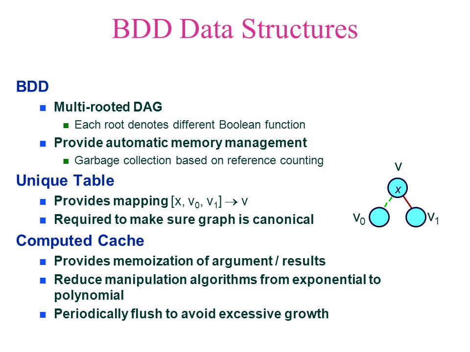 BDD Data Structures BDD Multi-rooted DAG Each root denotes different Boolean function Provide automatic memory management Garbage collection based on reference counting Unique Table Provides mapping [x, v 0, v 1 ]  v Required to make sure graph is canonical Computed Cache Provides memoization of argument / results Reduce manipulation algorithms from exponential to polynomial Periodically flush to avoid excessive growth x v0v0 v1v1 v