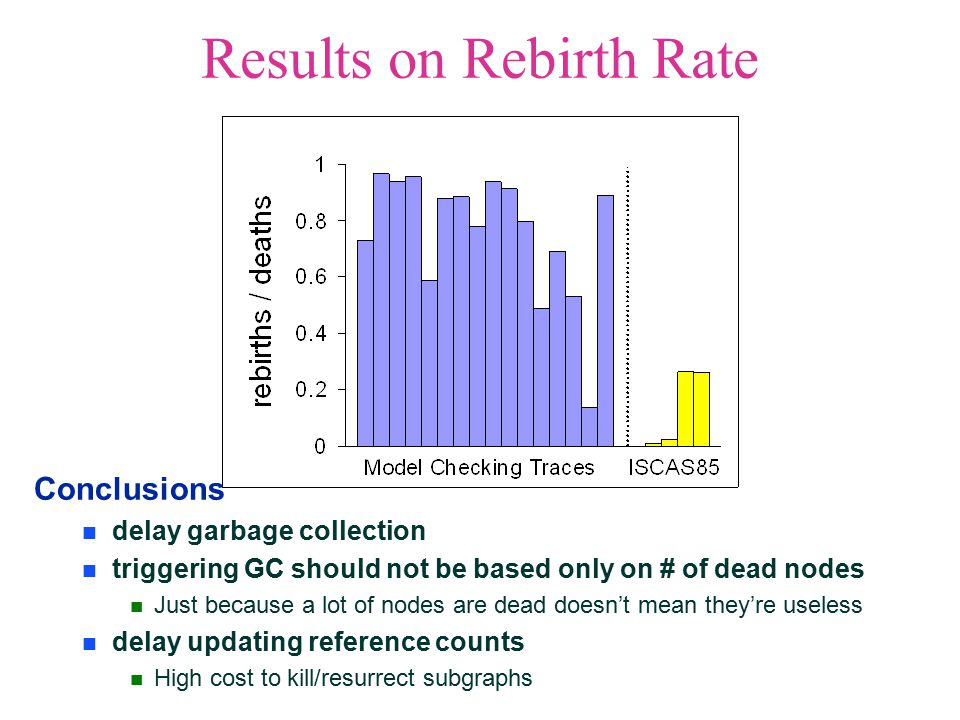Results on Rebirth Rate Conclusions delay garbage collection triggering GC should not be based only on # of dead nodes Just because a lot of nodes are dead doesn't mean they're useless delay updating reference counts High cost to kill/resurrect subgraphs