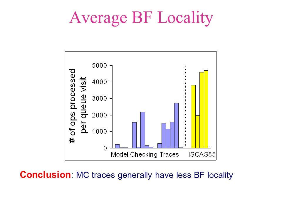 Average BF Locality Conclusion: MC traces generally have less BF locality