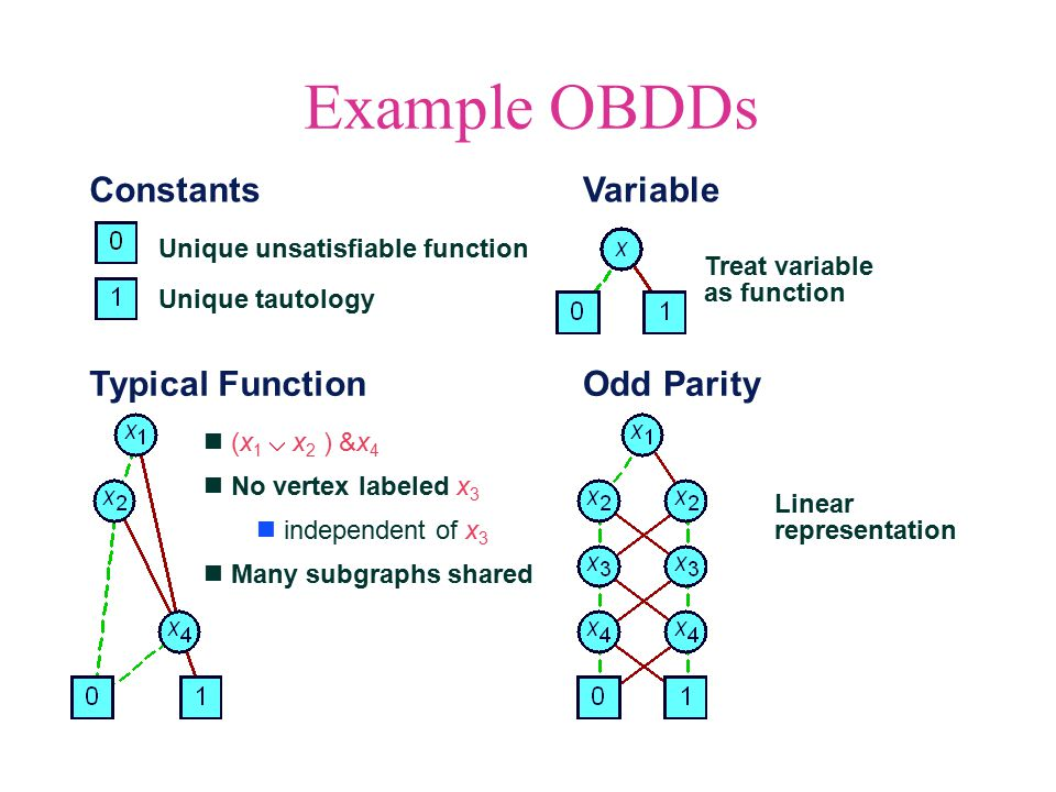 Symbolic Manipulation with OBDDs Strategy Represent data as set of OBDDs Identical variable orderings Express solution method as sequence of symbolic operations Implement each operation by OBDD manipulation Information always maintained in reduced, canonical form Algorithmic Properties Arguments are OBDDs with identical variable orderings.