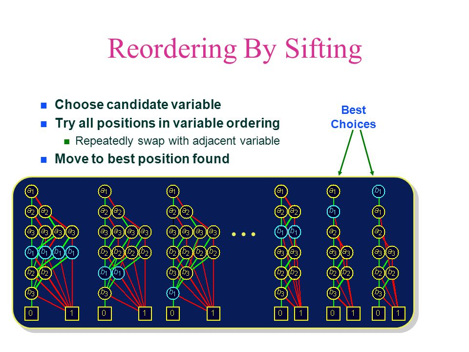 Reordering By Sifting Choose candidate variable Try all positions in variable ordering Repeatedly swap with adjacent variable Move to best position found Best Choices