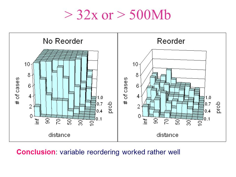 > 32x or > 500Mb Conclusion: variable reordering worked rather well