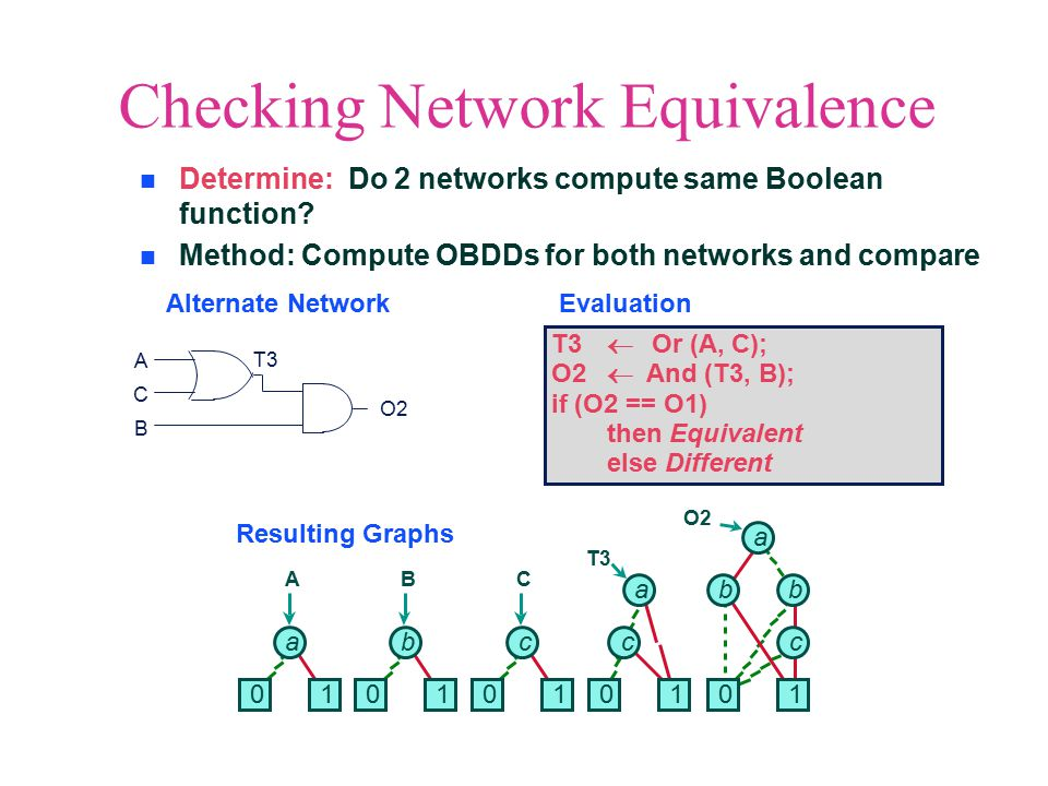 Checking Network Equivalence Alternate NetworkEvaluation Resulting Graphs Determine: Do 2 networks compute same Boolean function.