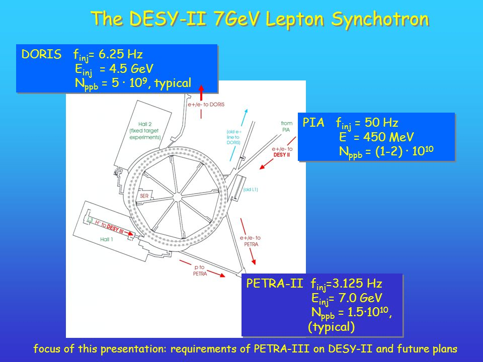 The DESY-II 7GeV Lepton Synchotron DORIS f inj = 6.25 Hz E inj = 4.5 GeV N ppb = 5 · 10 9, typical DORIS f inj = 6.25 Hz E inj = 4.5 GeV N ppb = 5 · 10 9, typical PIA f inj = 50 Hz E = 450 MeV N ppb = (1-2) · 10 10 PIA f inj = 50 Hz E = 450 MeV N ppb = (1-2) · 10 10 PETRA-II f inj =3.125 Hz E inj = 7.0 GeV N ppb = 1.5·10 10, (typical) PETRA-II f inj =3.125 Hz E inj = 7.0 GeV N ppb = 1.5·10 10, (typical) focus of this presentation: requirements of PETRA-III on DESY-II and future plans