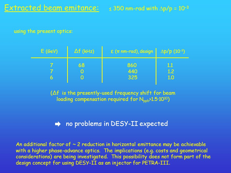 Extracted beam emitance: ≤ 350 nm-rad with  p/p = 10 -3 using the present optics: E (GeV) Δf (kHz) ε (π nm-rad), design  p/p (10 -3 ) 7 68 860 1.1 7 0 440 1.2 6 0 325 1.0 no problems in DESY-II expected (Δf is the presently-used frequency shift for beam loading compensation required for N ppb >1.5·10 10 ) An additional factor of ~ 2 reduction in horizontal emittance may be achievable with a higher phase-advance optics.
