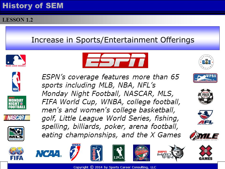 LESSON 1.2 History of SEM ESPN's coverage features more than 65 sports including MLB, NBA, NFL's Monday Night Football, NASCAR, MLS, FIFA World Cup, WNBA, college football, men s and women s college basketball, golf, Little League World Series, fishing, spelling, billiards, poker, arena football, eating championships, and the X Games Increase in Sports/Entertainment Offerings Copyright © 2014 by Sports Career Consulting, LLC