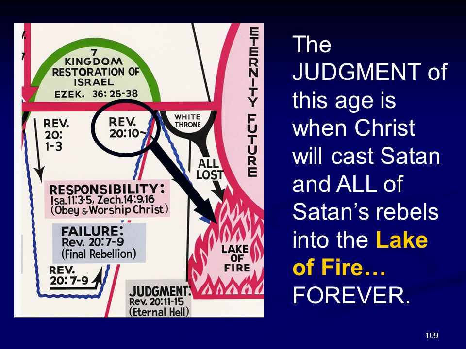 109 The JUDGMENT of this age is when Christ will cast Satan and ALL of Satan's rebels into the Lake of Fire… FOREVER.