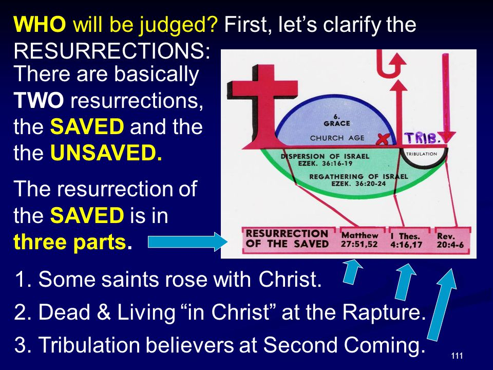 111 WHO will be judged? First, let's clarify the RESURRECTIONS: There are basically TWO resurrections, the SAVED and the the UNSAVED. The resurrection