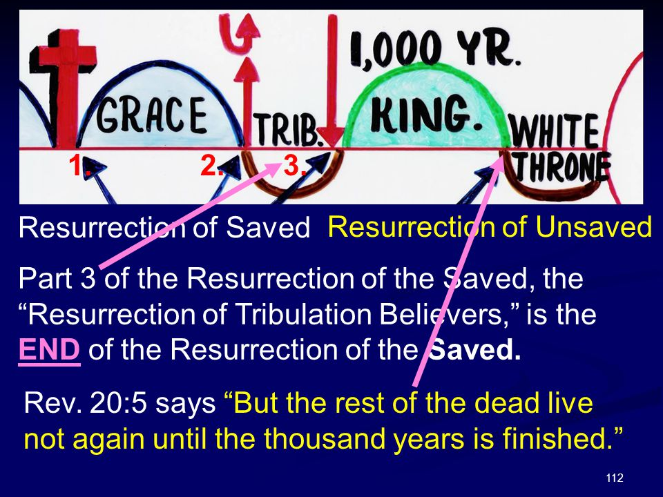 """112 Resurrection of Saved 1.2.3. Resurrection of Unsaved Part 3 of the Resurrection of the Saved, the """"Resurrection of Tribulation Believers,"""" is the"""