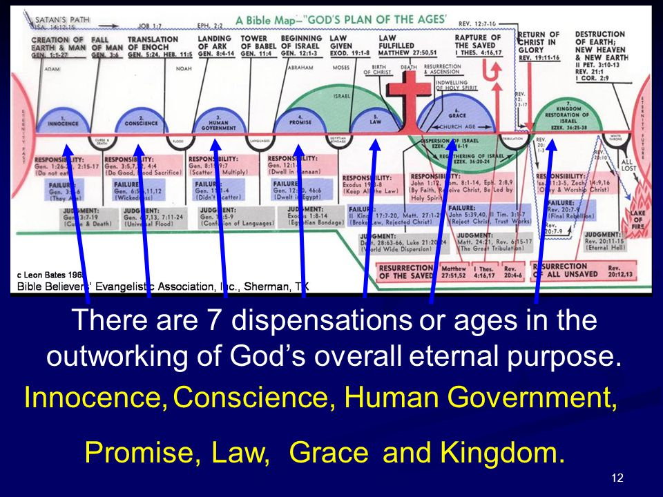 12 There are 7 dispensations or ages in the outworking of God's overall eternal purpose. Innocence,Conscience, Human Government, Promise, Law,Graceand