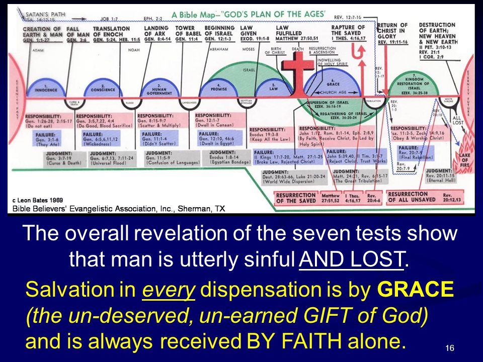16 The overall revelation of the seven tests show that man is utterly sinful AND LOST. Salvation in every dispensation is by GRACE (the un-deserved, u